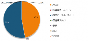 中級編アンケート201901
