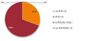 中級編アンケート201902